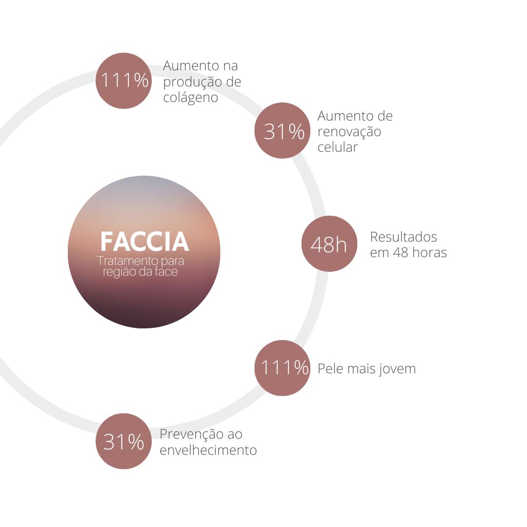 beneficios-gel-regenerador-facial-kit-faccia-about-you-phs-dental-cremer